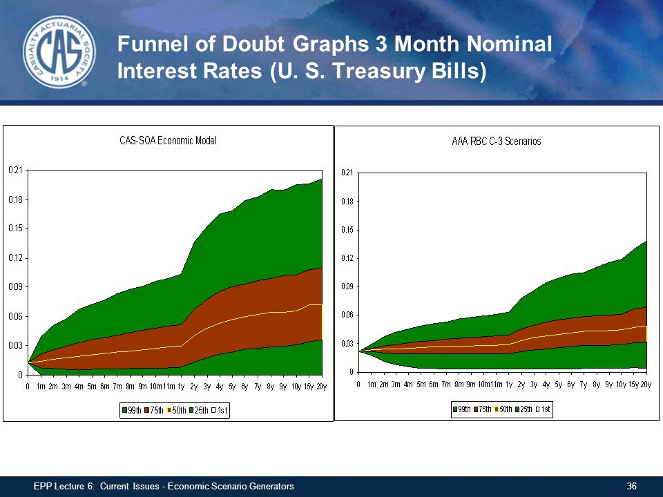 Funnel of Doubt Graphs 3 Month Nominal Interest Rates (U. S