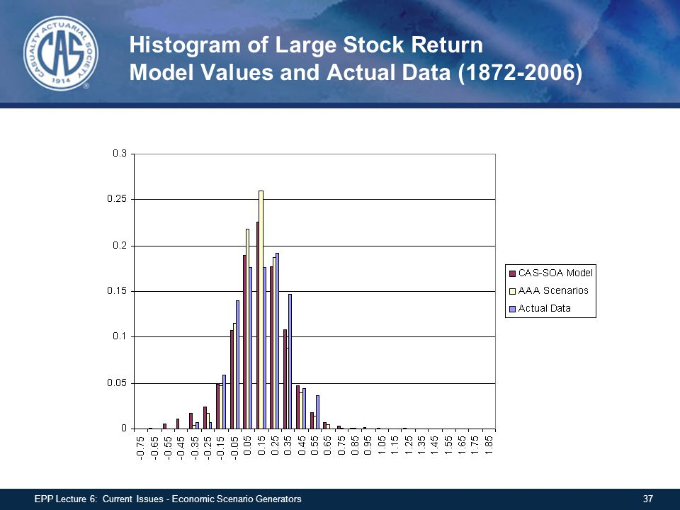 Histogram of Large Stock Return Model Values and Actual Data (1872-2006)