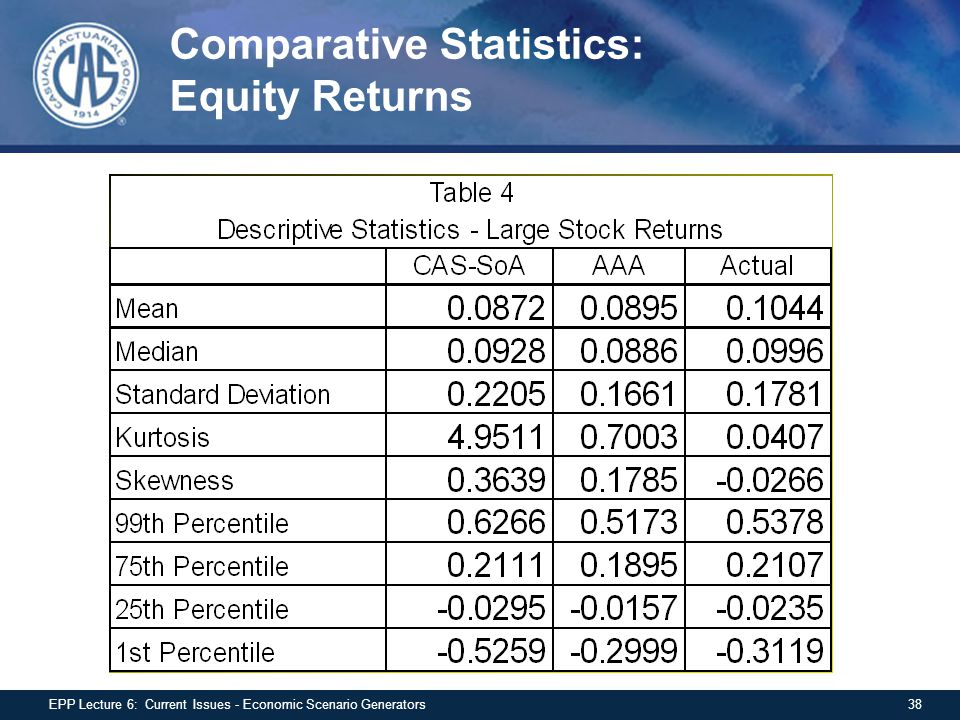 Comparative Statistics: Equity Returns