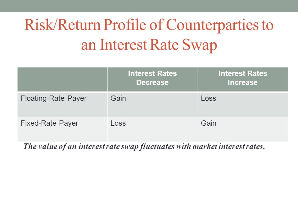 Risk/Return Profile of Counterparties to an Interest Rate Swap