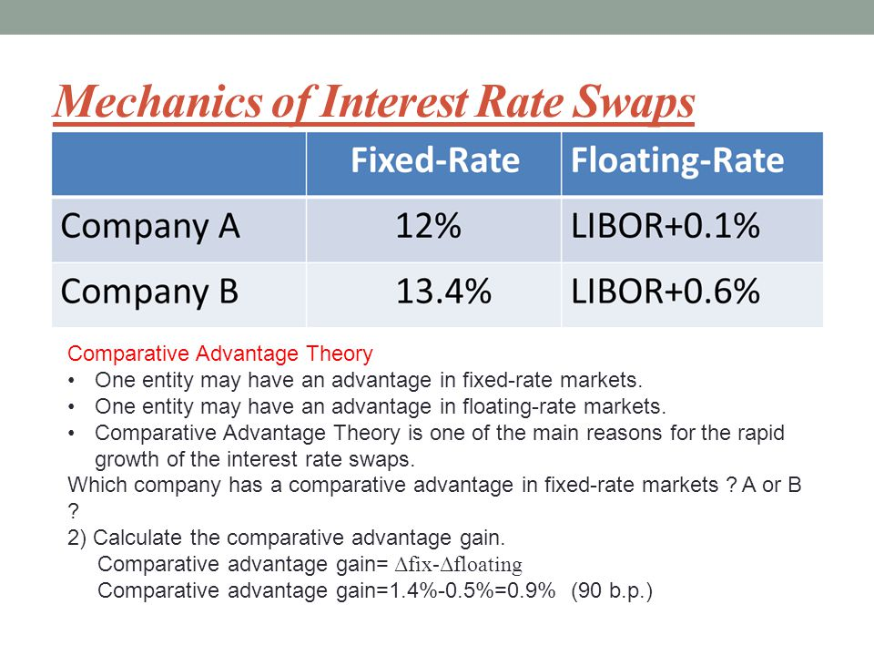 interest rate swap calculation online // inurrali ml