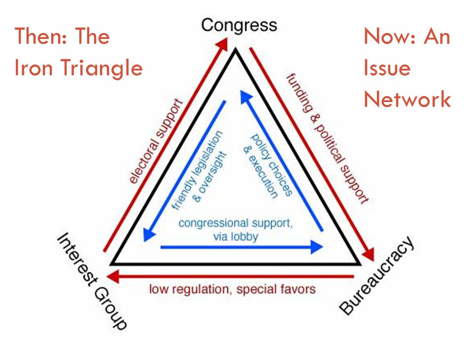 Then: The Iron Triangle