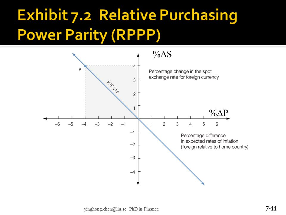 Exhibit 7.2 Relative Purchasing Power Parity (RPPP)