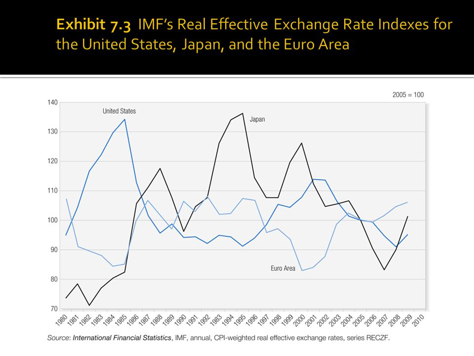 Exhibit 7.3 IMF's Real Effective Exchange Rate Indexes for the United States, Japan, and the Euro Area