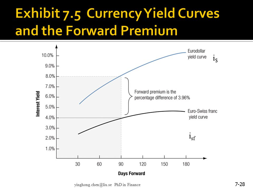 Exhibit 7.5 Currency Yield Curves and the Forward Premium