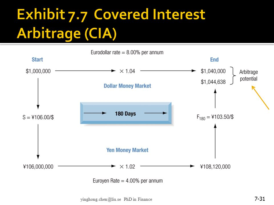 Exhibit 7.7 Covered Interest Arbitrage (CIA)