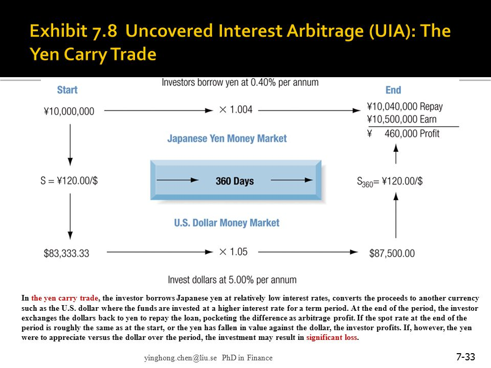 Exhibit 7.8 Uncovered Interest Arbitrage (UIA): The Yen Carry Trade