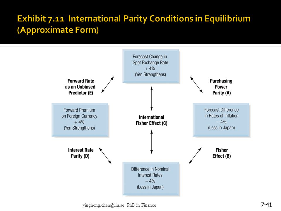 Exhibit 7.11 International Parity Conditions in Equilibrium (Approximate Form)