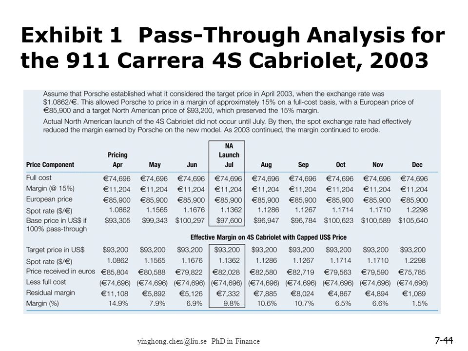 Exhibit 1 Pass-Through Analysis for the 911 Carrera 4S Cabriolet, 2003