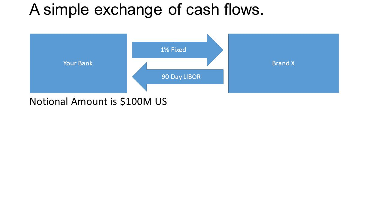 A simple exchange of cash flows.
