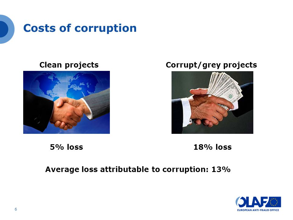 Corrupt/grey projects Average loss attributable to corruption: 13%