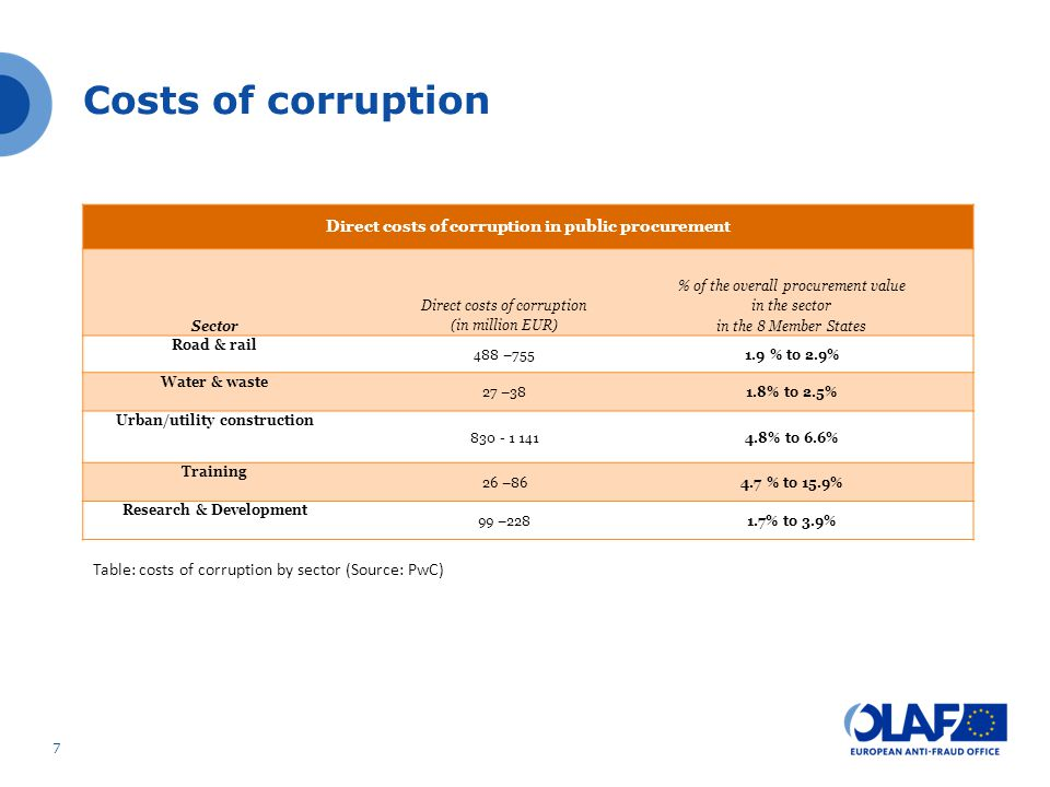 Costs of corruption Direct costs of corruption in public procurement. Sector. Direct costs of corruption (in million EUR)