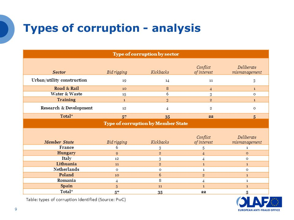 Types of corruption - analysis