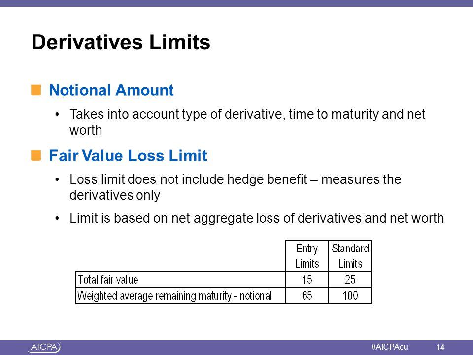Derivatives Limits Notional Amount Fair Value Loss Limit