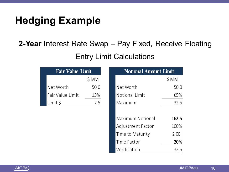 Hedging Example 2-Year Interest Rate Swap – Pay Fixed, Receive Floating Entry Limit Calculations