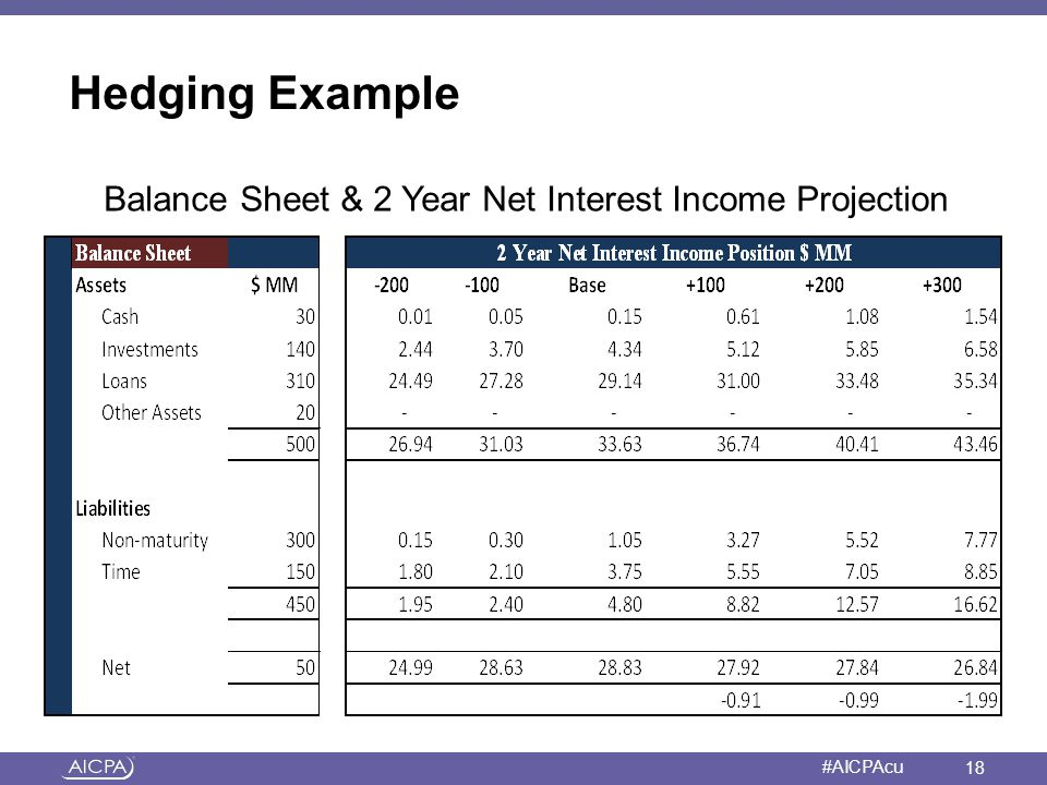 Balance Sheet & 2 Year Net Interest Income Projection