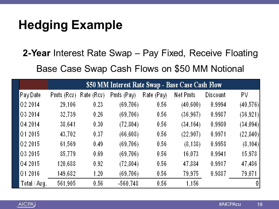 Hedging Example 2-Year Interest Rate Swap – Pay Fixed, Receive Floating Base Case Swap Cash Flows on $50 MM Notional