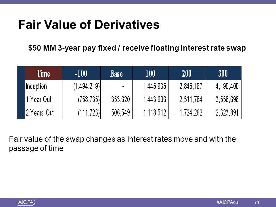 Fair Value of Derivatives