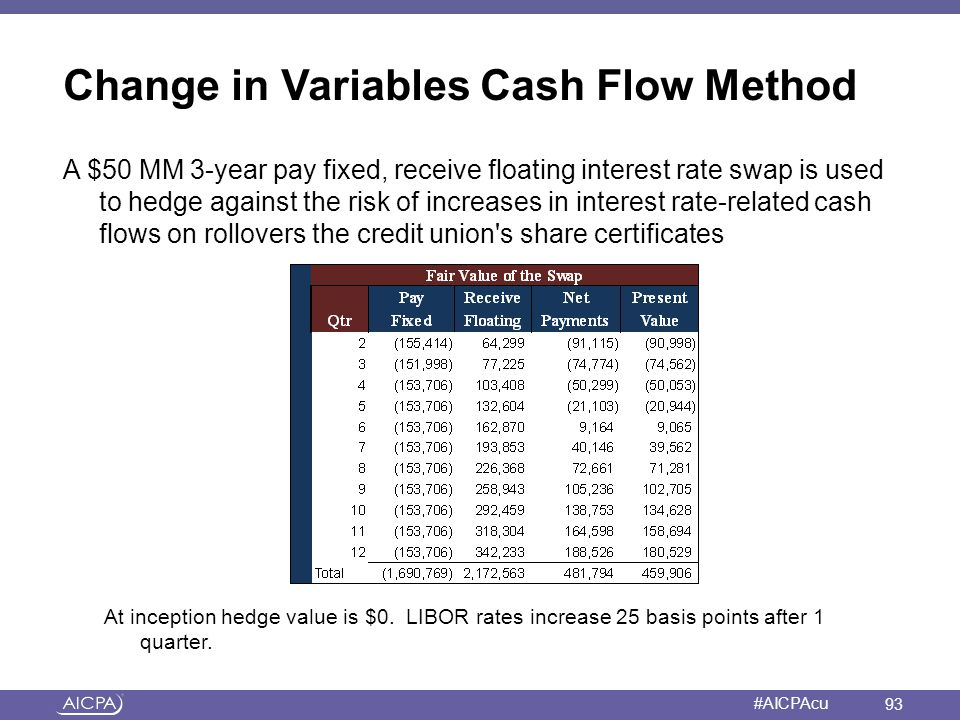 Change in Variables Cash Flow Method