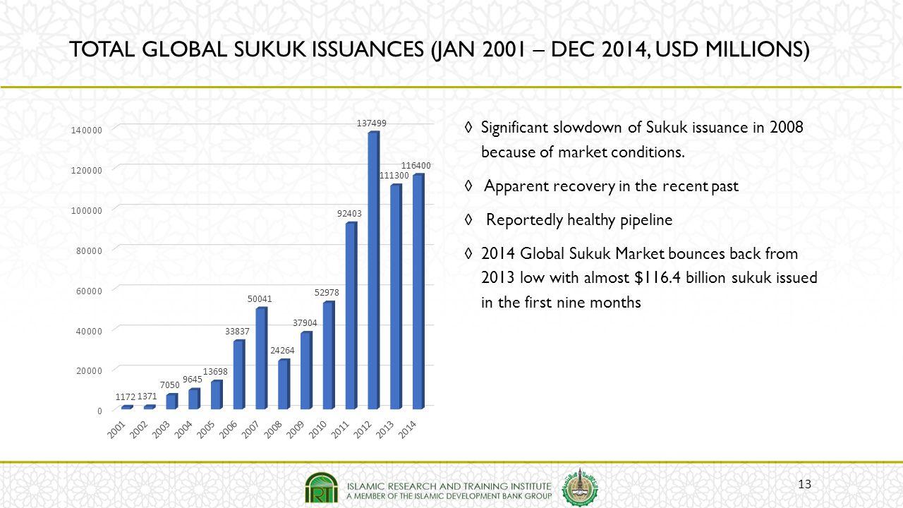 TOTAL GLOBAL SUKUK ISSUANCES (JAN 2001 – DEC 2014, USD MILLIONS)