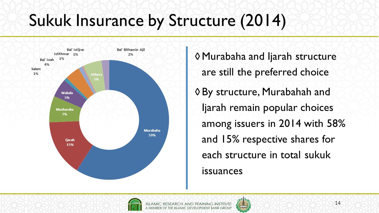 Sukuk Insurance by Structure (2014)