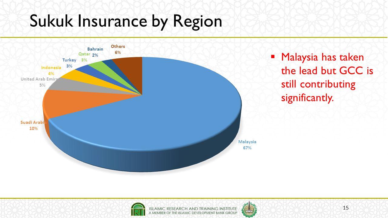 Sukuk Insurance by Region