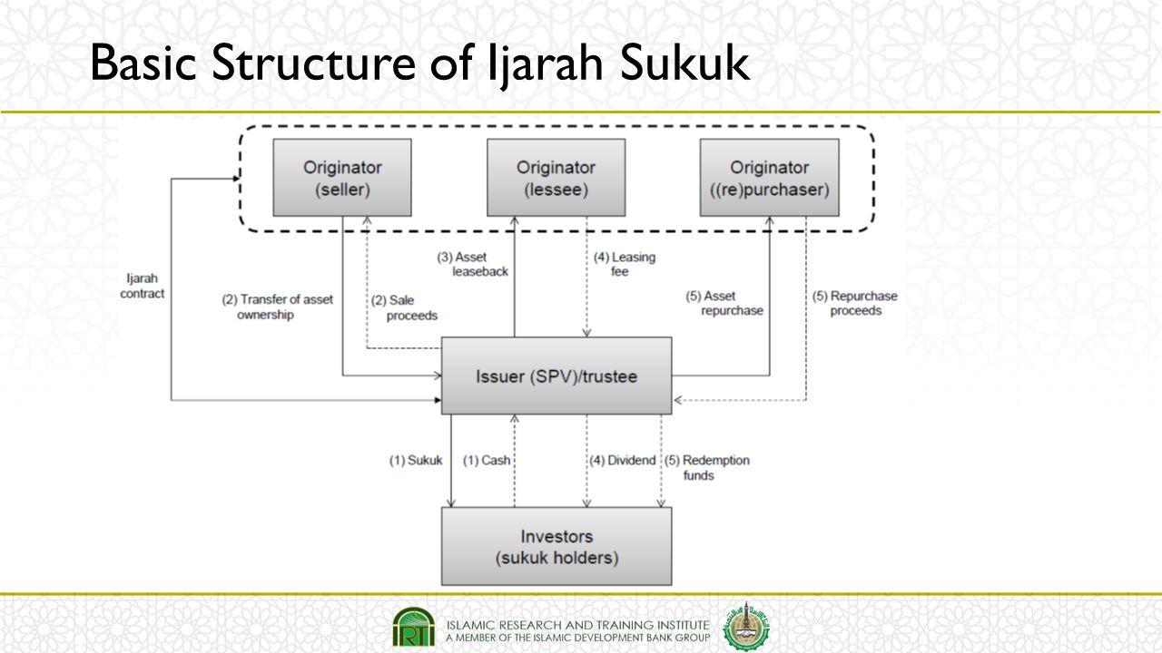Basic Structure of Ijarah Sukuk