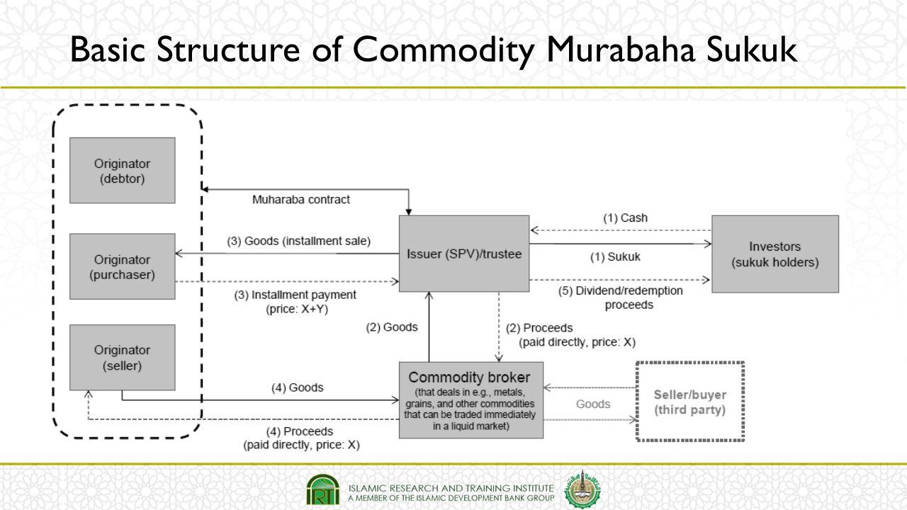 Basic Structure of Commodity Murabaha Sukuk