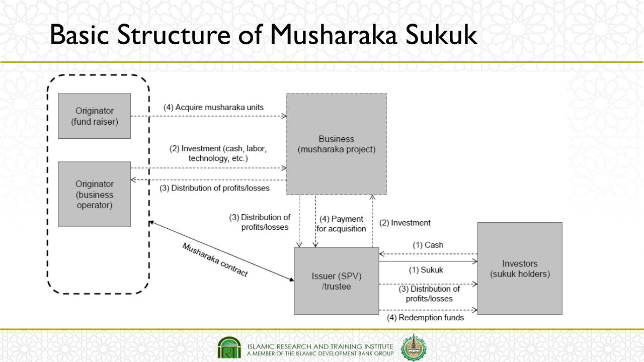 Basic Structure of Musharaka Sukuk