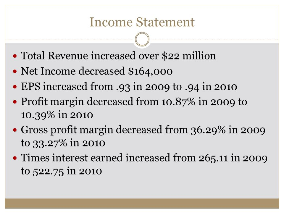 Income Statement Total Revenue increased over $22 million