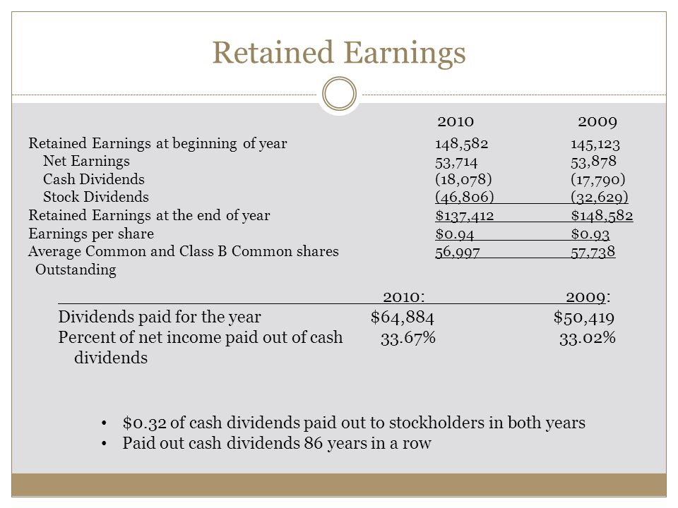 Retained Earnings 2010 2009. Retained Earnings at beginning of year 148,582 145,123.