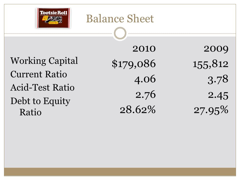Balance Sheet 2010. 2009. Working Capital. $179,086. 155,812. Current Ratio. 4.06. 3.78. Acid-Test Ratio.