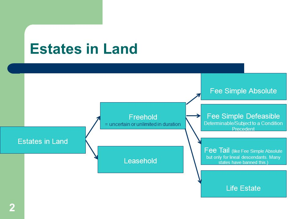 Estates in Land Fee Simple Absolute Freehold Fee Simple Defeasible