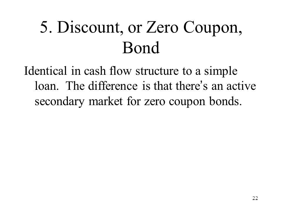 5. Discount, or Zero Coupon, Bond