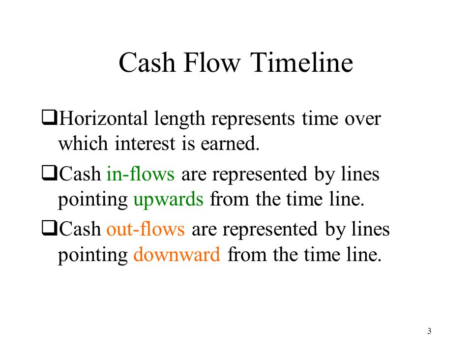 Cash Flow Timeline Horizontal length represents time over which interest is earned.