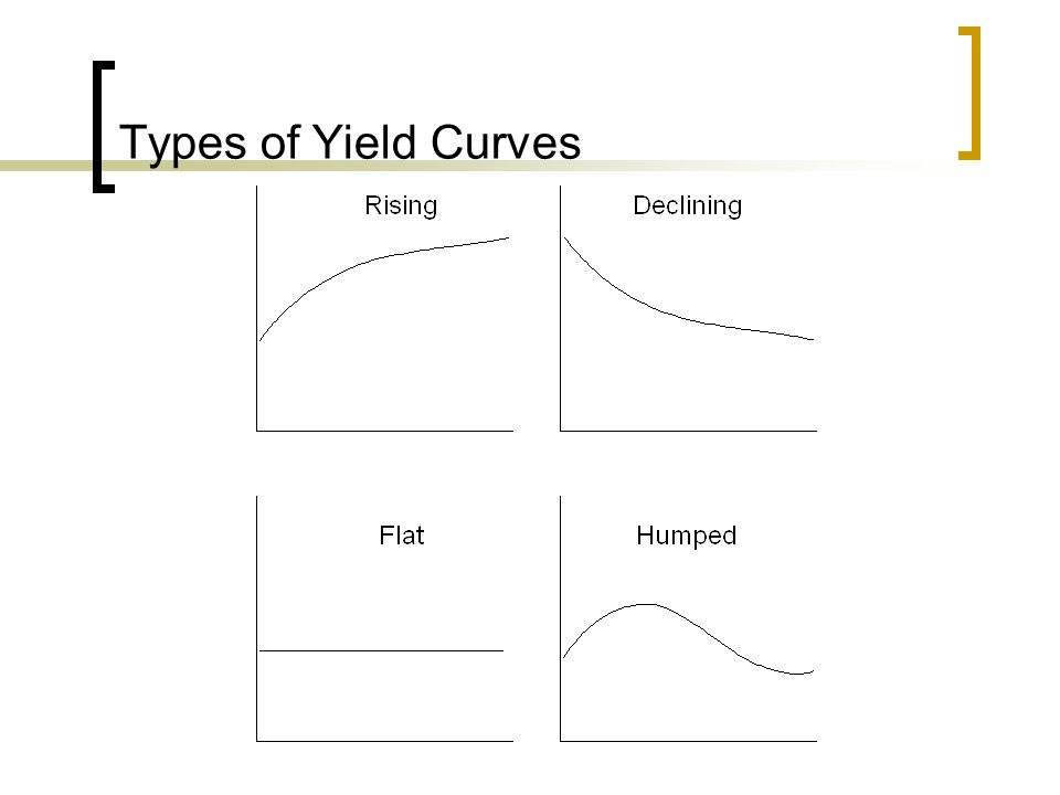 Types of Yield Curves