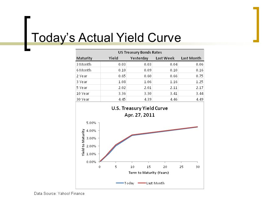 Today's Actual Yield Curve