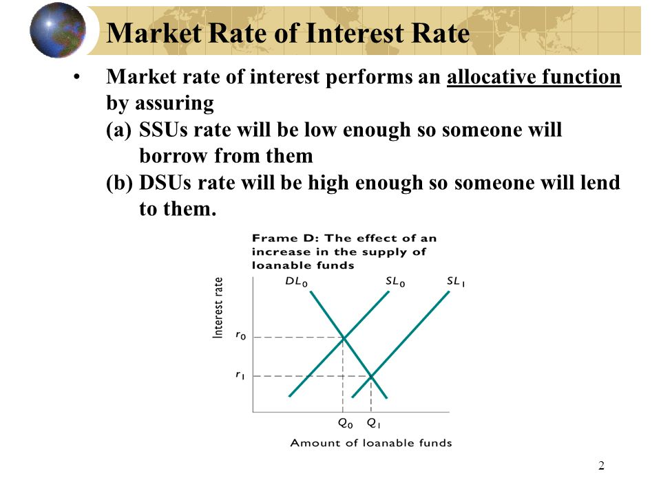 Market Rate of Interest Rate