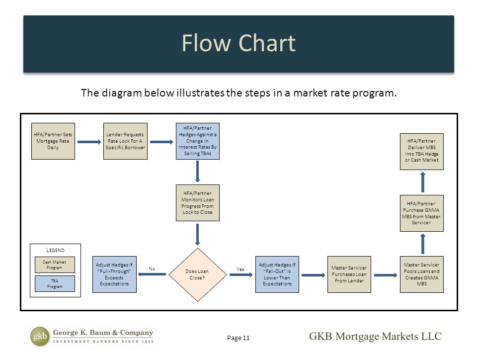 Flow Chart The diagram below illustrates the steps in a market rate program. HFA/Partner Sets Mortgage Rate Daily.