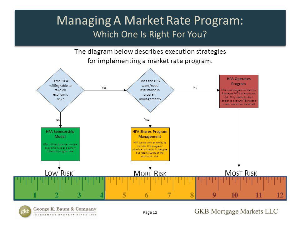 HFA Shares Program Management