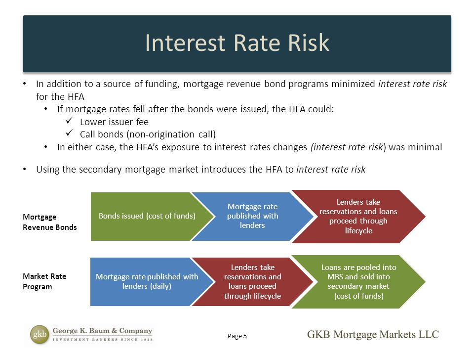 Interest Rate Risk In addition to a source of funding, mortgage revenue bond programs minimized interest rate risk for the HFA.
