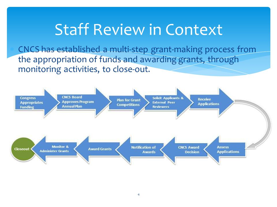 Staff Review in Context