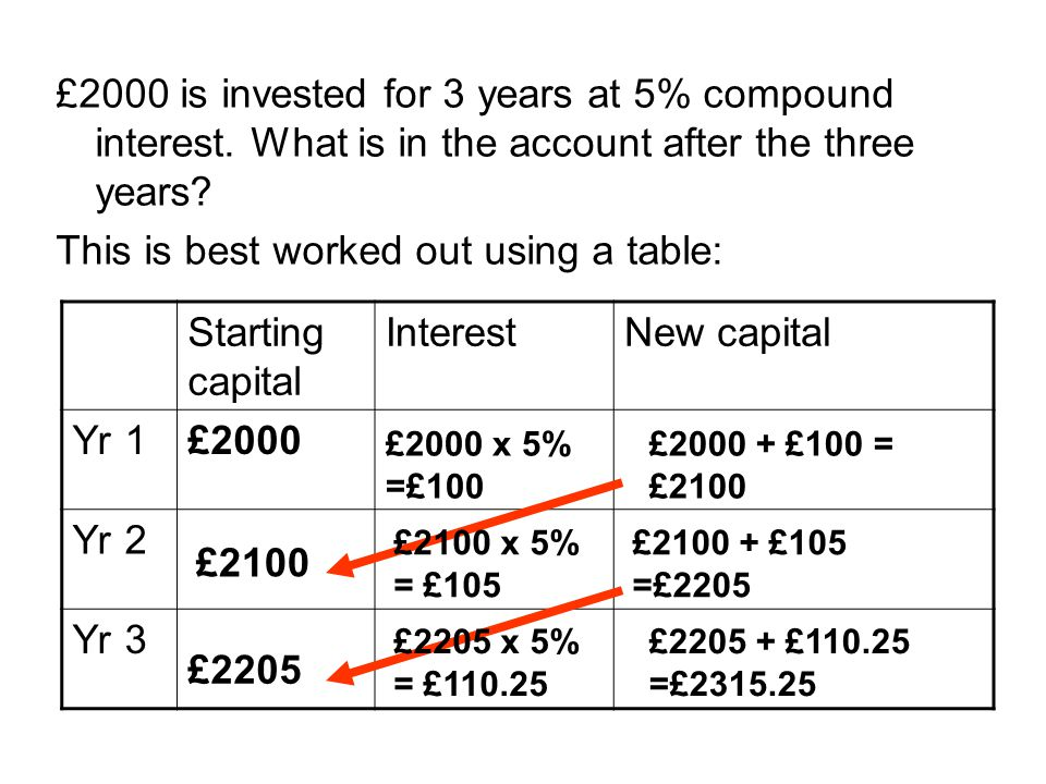This is best worked out using a table: Starting capital Interest