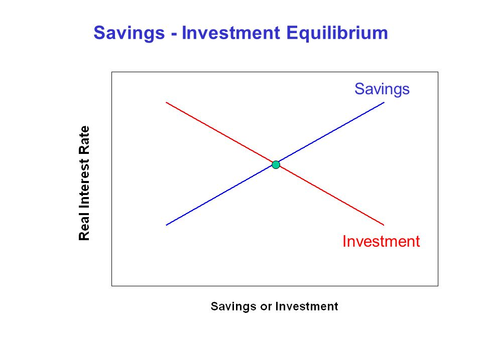 Savings - Investment Equilibrium