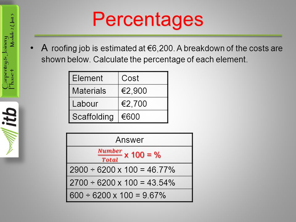 Percentages A roofing job is estimated at €6,200. A breakdown of the costs are shown below. Calculate the percentage of each element.