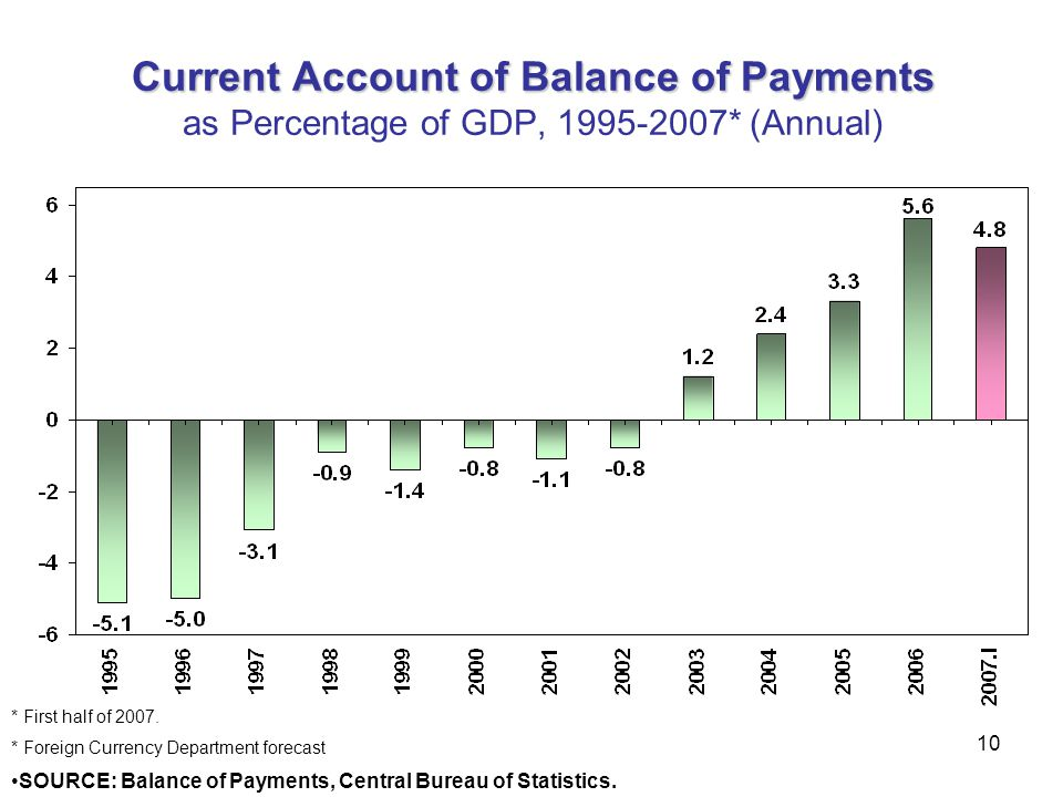 Current Account of Balance of Payments as Percentage of GDP, 1995-2007
