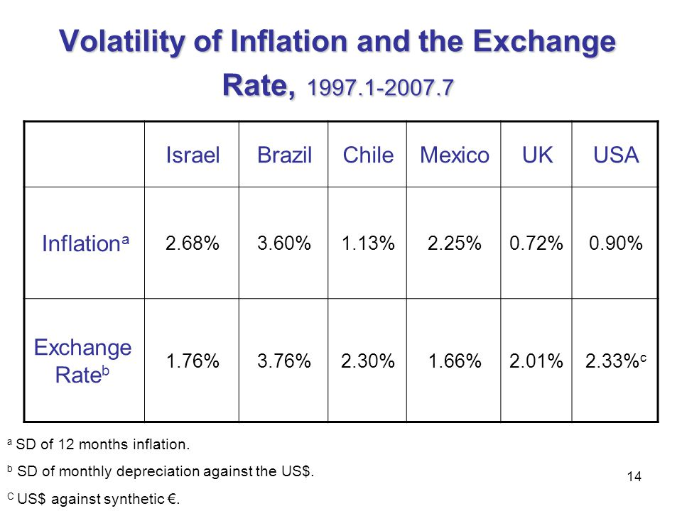 Volatility of Inflation and the Exchange Rate, 1997.1-2007.7