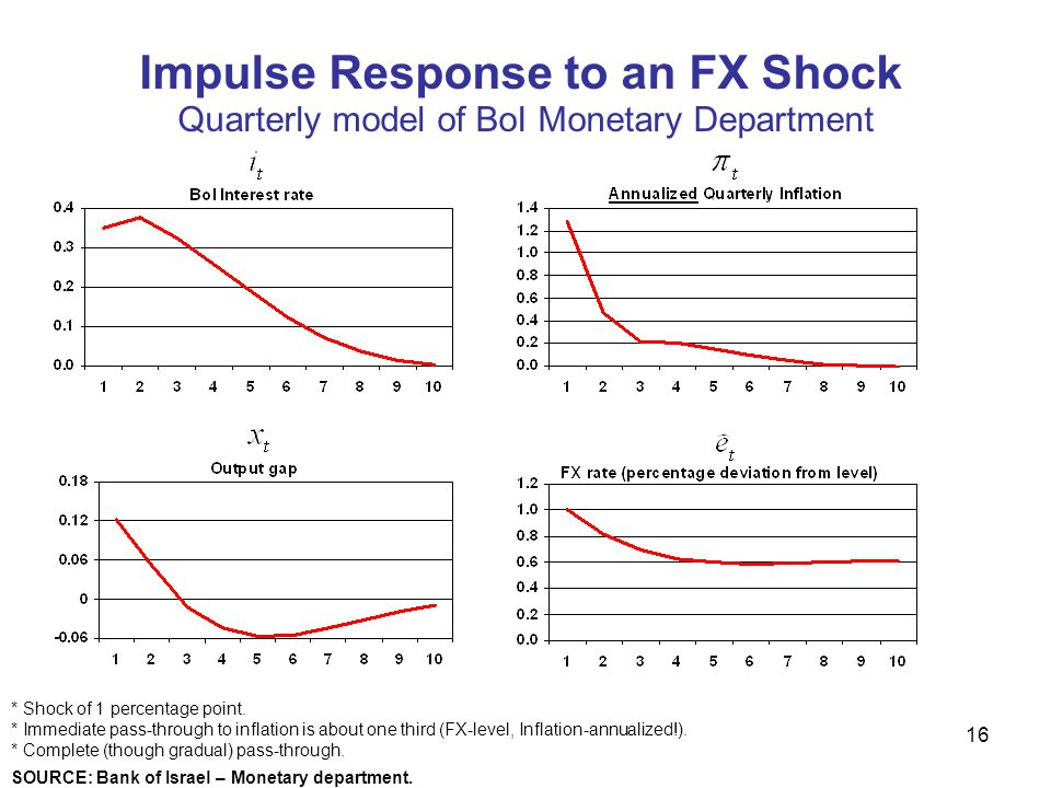 Impulse Response to an FX Shock
