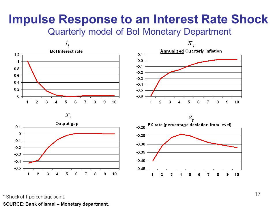 Impulse Response to an Interest Rate Shock