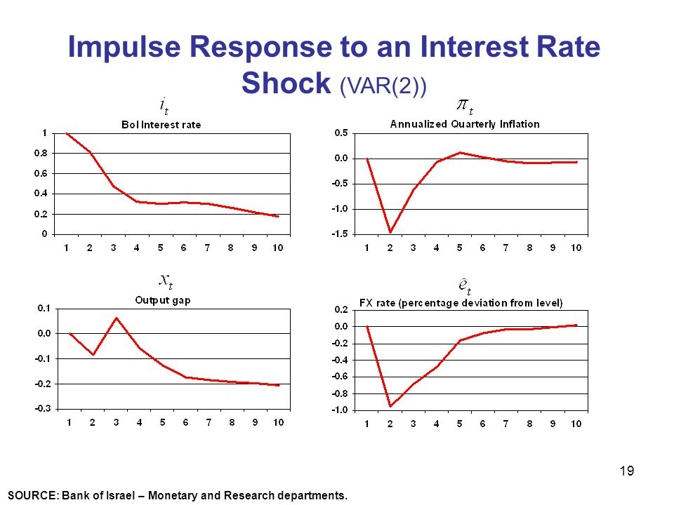 Impulse Response to an Interest Rate Shock (VAR(2))